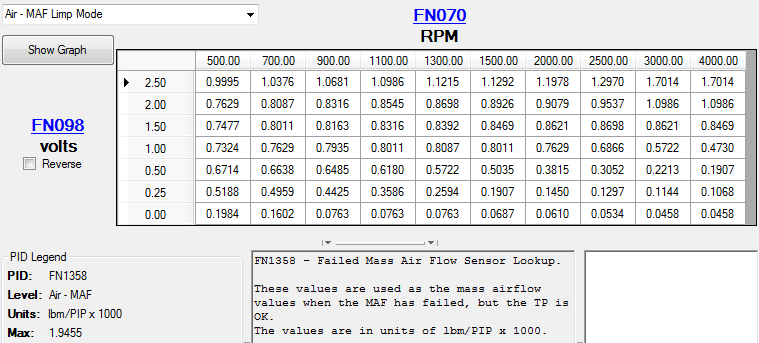Ford Tuning: Load with failed MAF table(s) « Moates Support